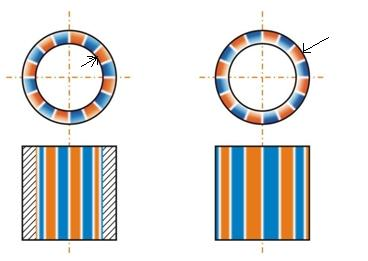 Multi-pole inner and outer diameter magnetization